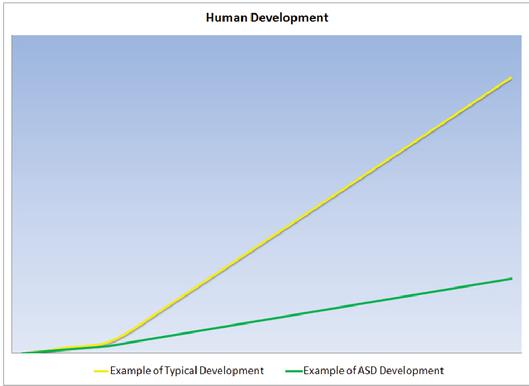 Human Development Graph